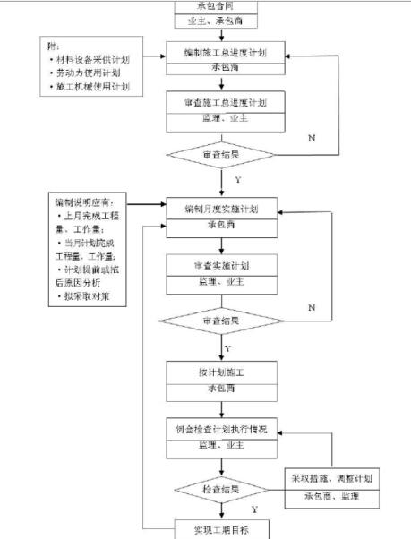 [辽宁]公共卫生中心工程监理大纲(167页)