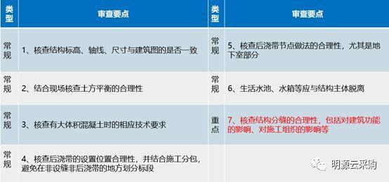 万科、中海、龙湖施工图专业审查经验