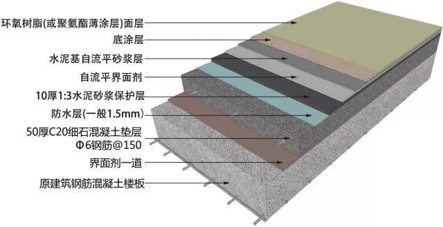 地面、吊顶、墙面工程三维节点做法施工工艺详解_5