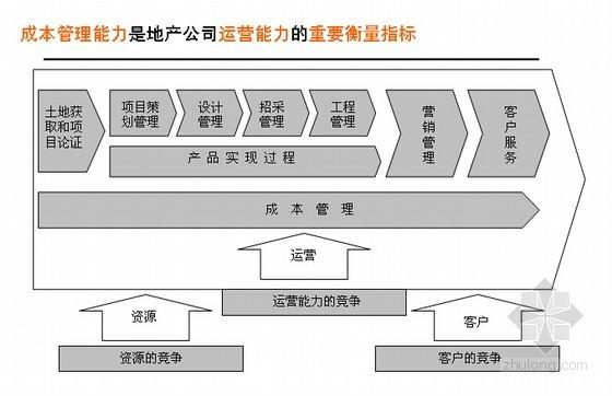 建设项目成本管控操作实务精讲(目标成本案例分析 87页)