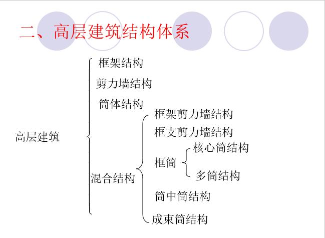 高层建筑结构与选型