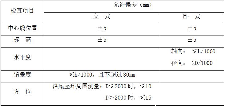 低温LNG与天然气改造工程工艺设备安装专项施工方案_2