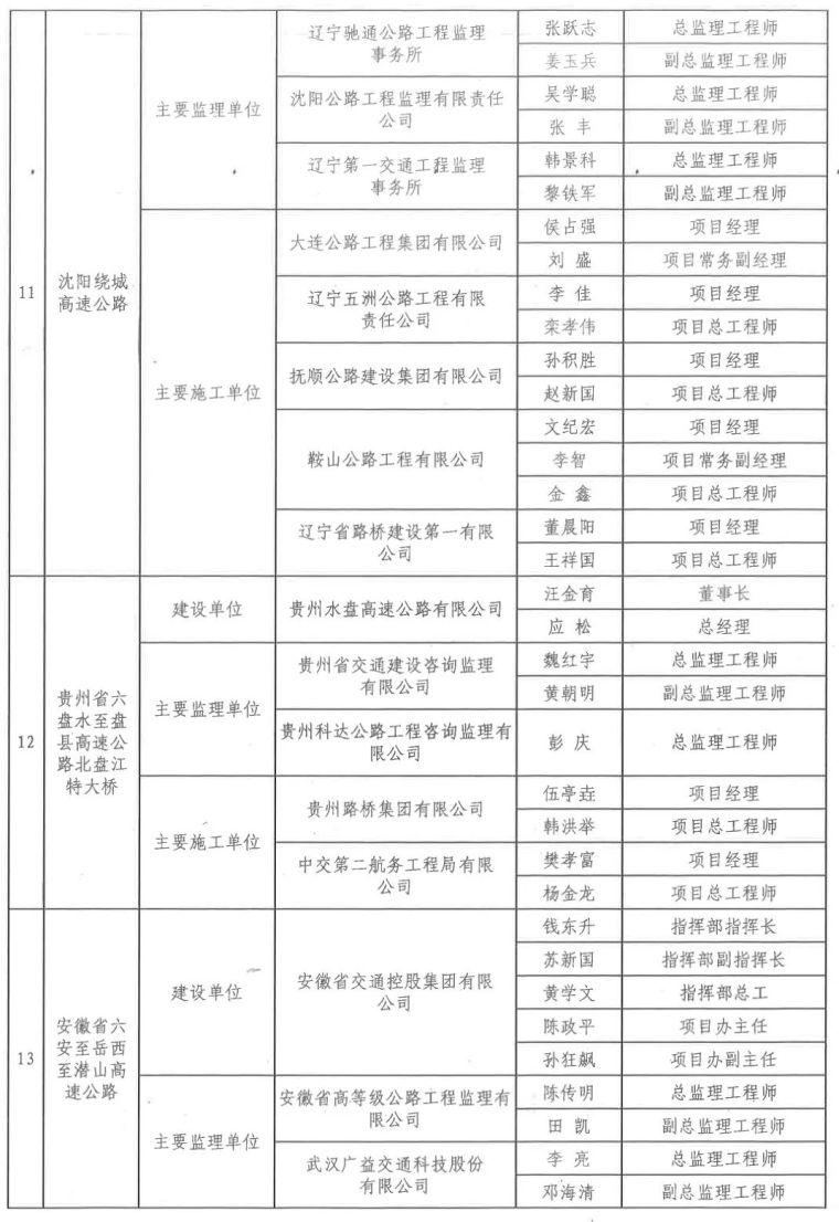 中国公路优质工程220名幕后英雄获交通运输部表扬,有你认识的吗_5