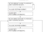 [陕西]体育运动中心PPP项目监理规划(流程图)
