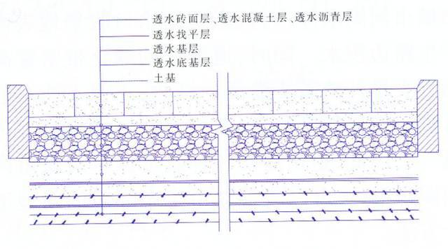 市政道路低影响开发设施设计基本要求(海绵城市)_3