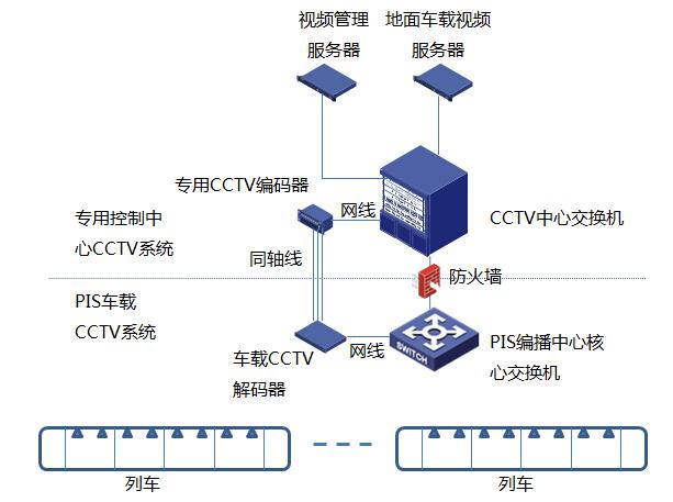 32km全地下地铁线工程视频监控系统技术建议方案146页-视频服务器
