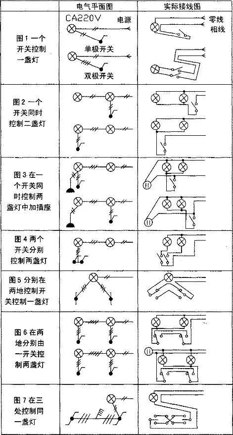 看懂电气照明平面图才能布置灯具穿线这七种实例你都看得懂吗?