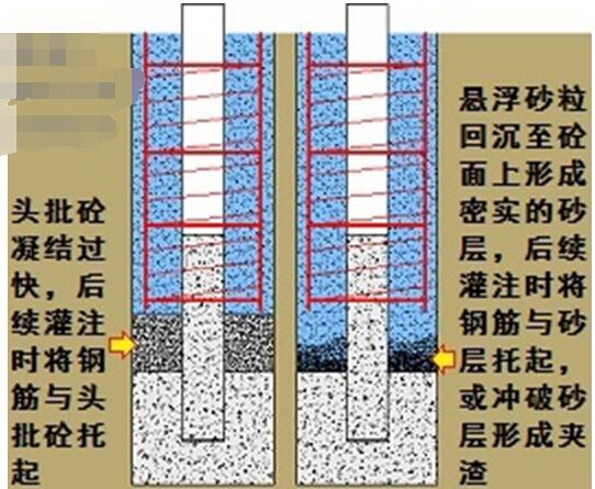 水下灌注混凝土过程中钢筋骨架上浮是什么原因?