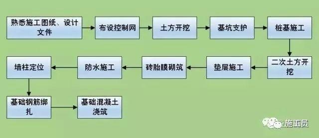 11步让你了解基础施工全流程(挖孔桩、旋挖桩)