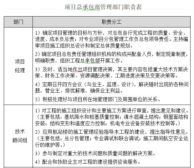 项目总承包部管理部门职责表