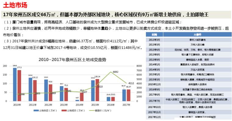[泉州]2017年房地产市场年度报告(图文并茂)_2