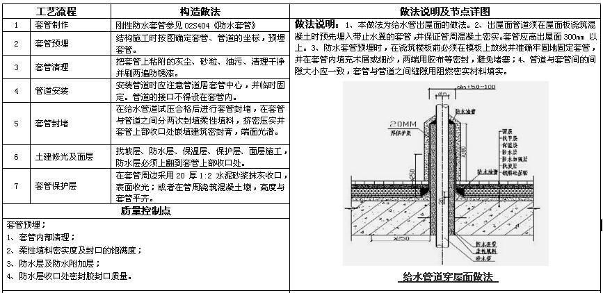 知名房地产公司机电做法标准(图集)_2