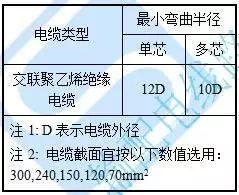 10kV电缆排管、电缆沟及桥架等构筑物设计施工精细化标准