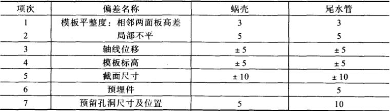 中小型水电站施工质量控制指南_2
