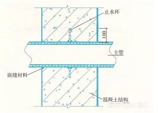 建筑防水工程之施工细部做法,很详细!_4