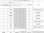 分项工程的质量评定(含表格)