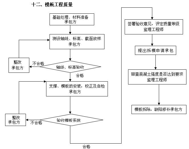 [吉林]住宅楼及换热站工程监理大纲(540页,图文丰富)_7