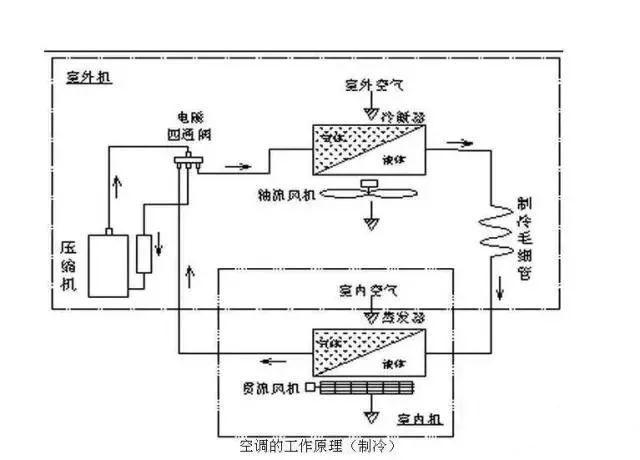 vrv空调系统原理讲解资料下载-空调制冷系统的工作原理