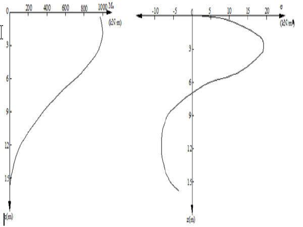 简支梁桥毕业设计(计算详细,内容完整,格式规范)-桩身弯矩及水平压应力分布图