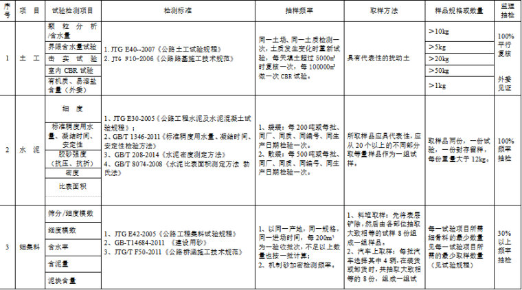 公路试验检测频率一览表(word,17页)