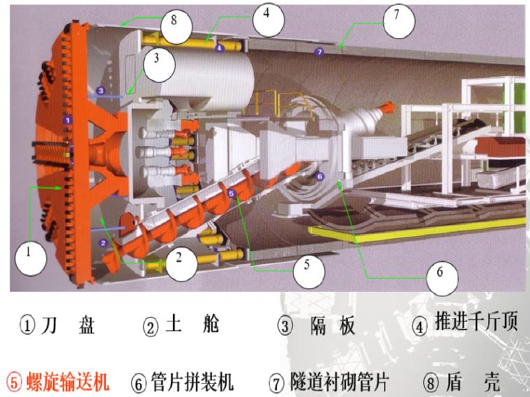盾构掘进施工土压平衡控制技术讲义总结_1