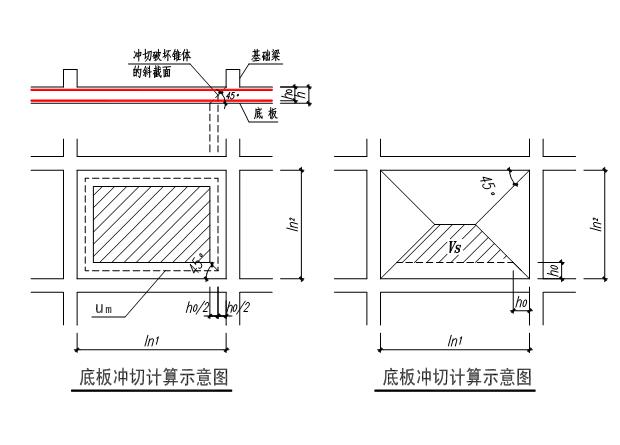 筏板基础底板冲切、剪切计算表格(excel)