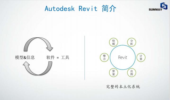 AutodeskRevit土建专业功能初级培训_3