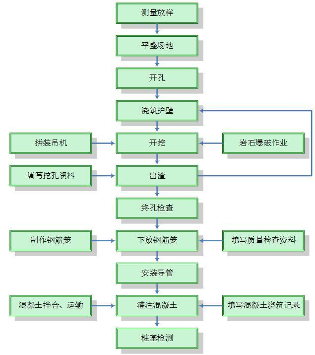 岳阳至宜昌高速公路人工挖孔桩安全专项施工方案(101页)-挖孔灌注法施工工艺流程图