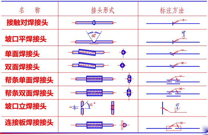 房屋结构施工图识图(PPT,152页)_2
