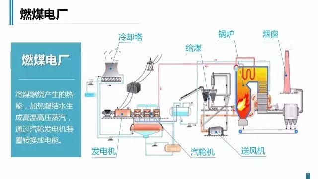 火电厂是如何工作的,老师们苦寻的资料,简单直观有价值_7