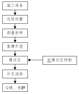 边坡施工安全专项施工方案Word版(共31页)_3