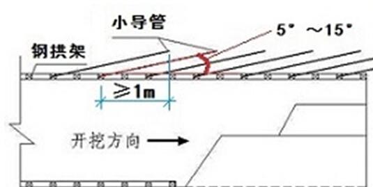 浅埋暗挖隧道小导管注浆加固技术要点
