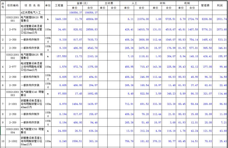 建筑电气安装工程人工预算书(xls格式)