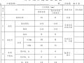 钱江杯工程创优创标作业指导书(共143页)