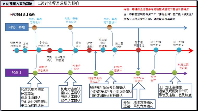 装配式建筑设计与研究讲义(201页,图文丰富)_2
