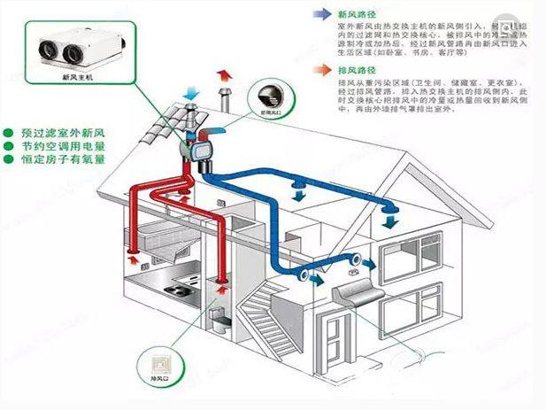 暖通专业给建筑专业反提条件常用数据_6