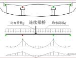 混凝土连续梁桥设计与施工