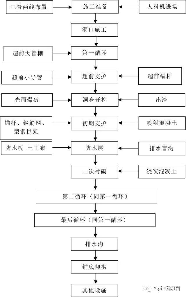超级整合,隧道施工方案及工艺流程_1