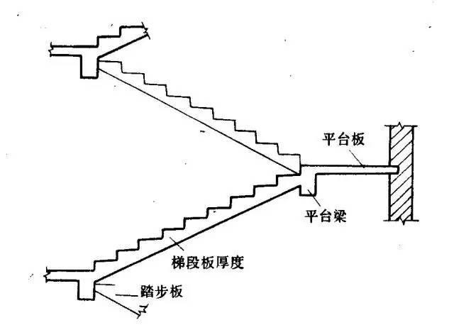 """快来,造价""""大神""""教你计算楼梯!"""