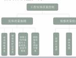 【全国】工程质量管理标准化与绿色施工(共139页)