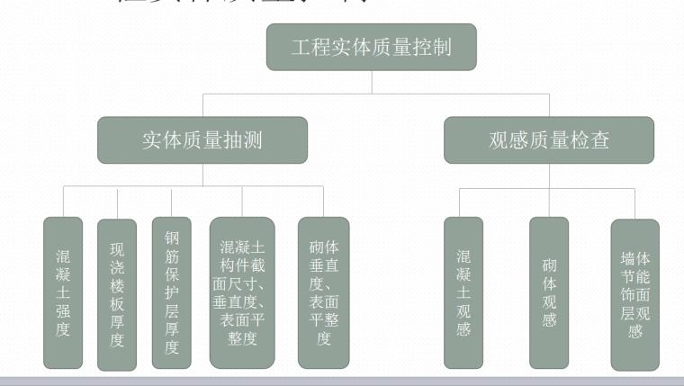 [全国]工程质量管理标准化与绿色施工(共139页)