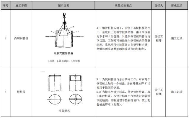 建筑工程施工工艺质量管理标准化指导手册_27