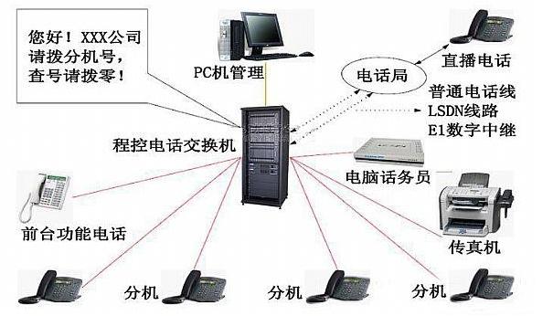 (通信工程)知识普及:数字程控电话交换机的配置(各种原理图)