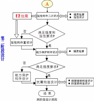 桥梁抗震设计(PPT,59页)_4