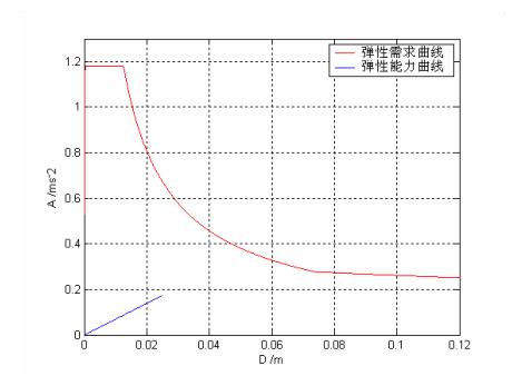 基于位移设计思想的抗震加固简化计算方法(PDF,8页)_2