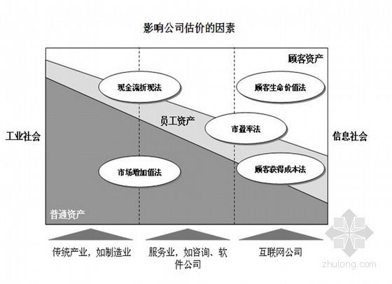 [龙湖地产]房地产项目建安工程成本管理方案(ppt 共26页)