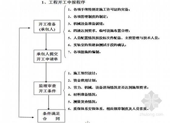 [贵州]城中村住宅改造工程监理细则(详细)