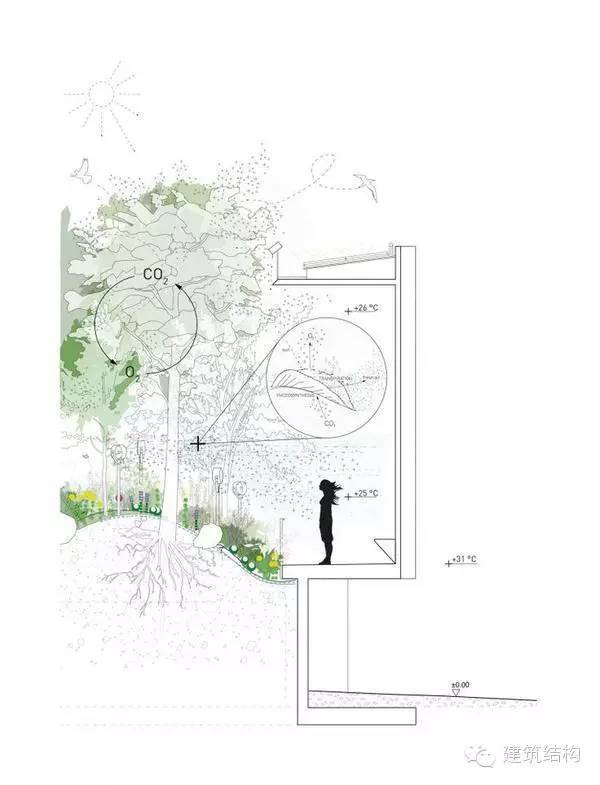 如何把建筑设计方案中的分析图打动甲方、领导、专家?_12