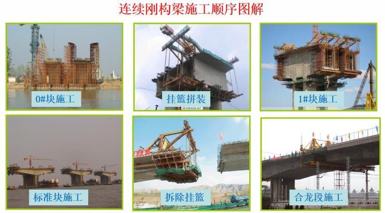 连续梁挂篮悬浇施工技术管理(PPT,82页)-连续刚构梁施工顺序图解