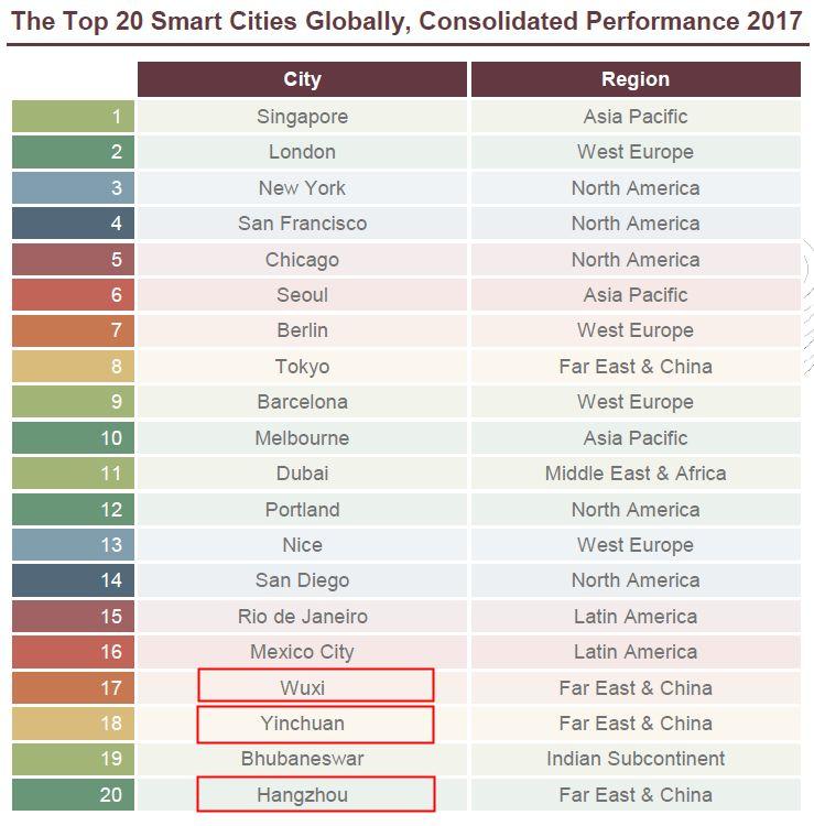 给水排水 全球20大智慧城市排行榜出炉,无锡列中国第一!_2